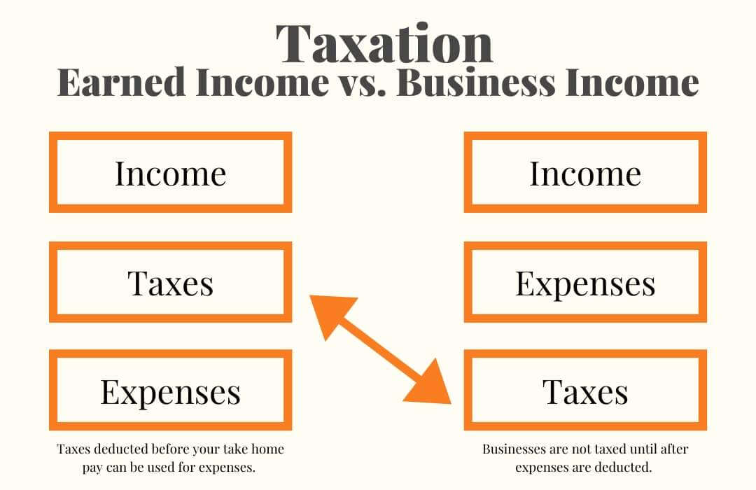 Earned Income vs Unearned Income